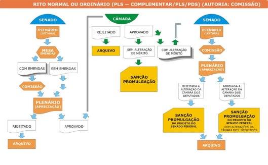 Como Funciona um Projeto de lei do Senado, Complementar e de Decreto Legislativo_Comissão