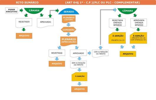 Como Funciona um Projeto de lei Ordinária / Complementar