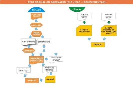 Como Funciona um Projeto de lei Ordinária da Câmara - PLC