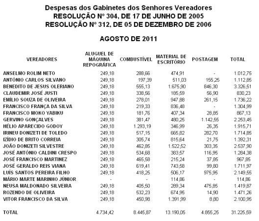 Despesas de Agosto de 2011, dos Gabinetes dos Vereadores de Sorocaba