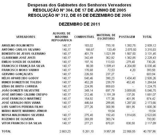 Despesa de Gabinetes dos Vereadores de Dezembro 2011 - CMS