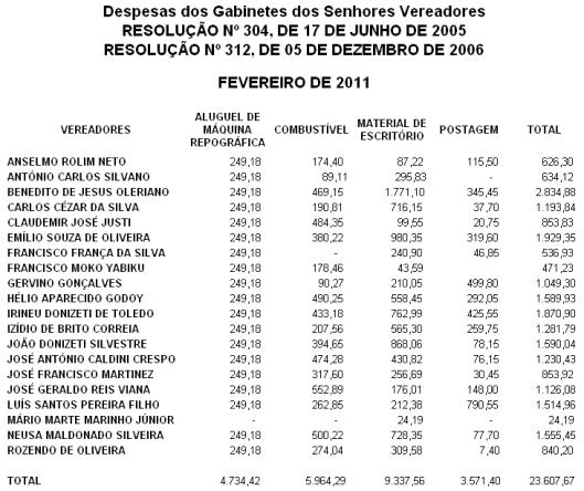 Despesas de Fevereiro de 2011, dos Gabinetes dos Vereadores de Sorocaba