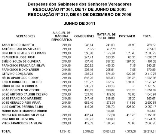 Despesas de Junho de 2011, dos Gabinetes dos Vereadores de Sorocaba