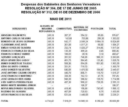Despesas de Maio de 2011, dos Gabinetes dos Vereadores de Sorocaba