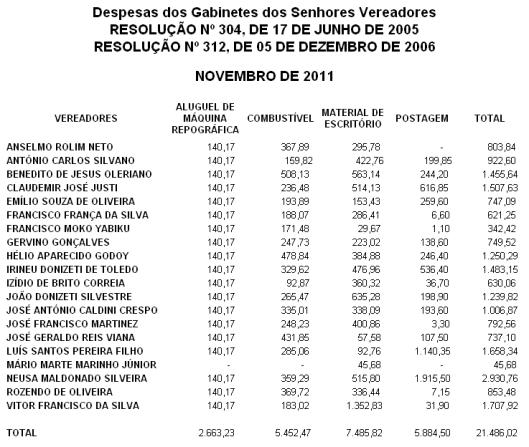 Despesa de Gabinetes dos Vereadores de Novembro 2011 - Câmara Municipal de Sorocaba