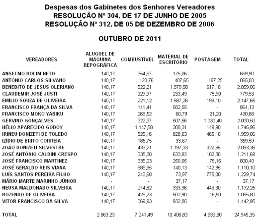 Despesa de Gabinetes dos Vereadores de Outubro 2011 - Câmara Municipal de Sorocaba