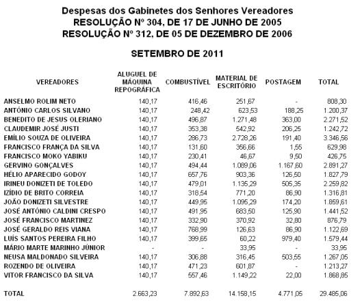Despesa de Gabinetes dos Vereadores de Setembro 2011 - Câmara Municipal de Sorocaba