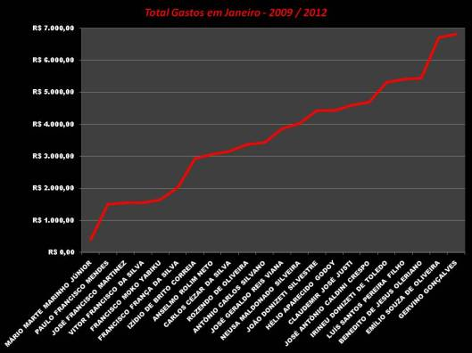 Total dos Gasto dos gabinete dos Vereadores em Janeiro entre os anos 2009 - 2012 - Gráfico 1