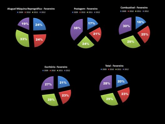 Total Gastos de Gabinete dos Vereadores durante o Mandato 2009/2012 - Fevereiro - Gráfico 3