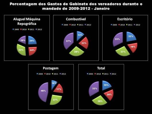 Total Gastos de Gabinete dos Vereadores durante o Mandato 2009/2012 - Janeiro