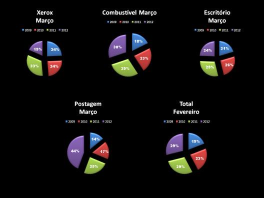 Total Gastos de Gabinete dos Vereadores durante o Mandato 2009/2012 - Março - Gráfico 3
