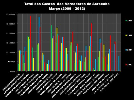 Total de Despesa de Março de 2009 à 2012 - Gráfico 2