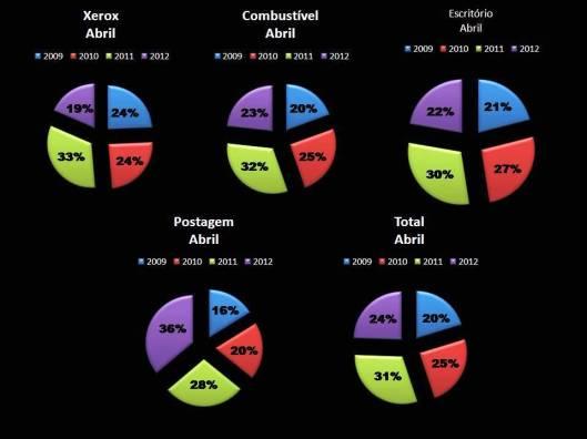 Gráfico 3: Porcentagem das Despesas de Gabinete dos Vereadores em Abril de 2009-2012