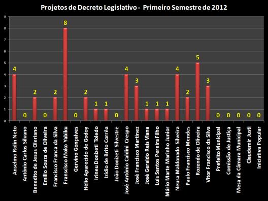 Gráfico com o total dos 44 Projetos de Decreto Legislativo separados pelos vereadores, descritos abaixo:
