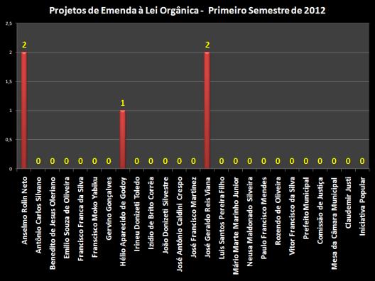 Gráfico com o total dos 5 Projetos de Emendas à Lei Orgânica pelos vereadores, descritos abaixo: