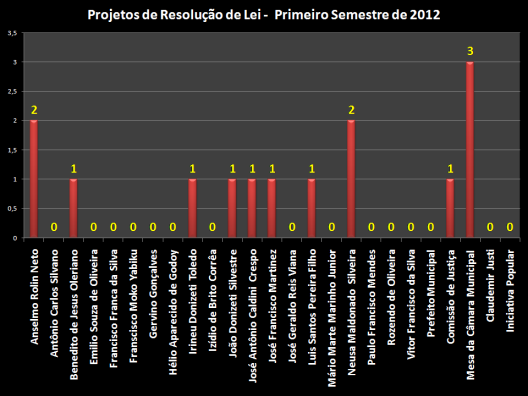 Gráfico com o total dos 14 Projetos de Resolução de Lei separados pelos vereadores, descritos abaixo: