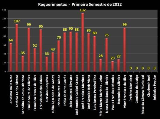Gráfico com o total das 1440 Requerimentos separados por vereadores descritos abaixo: