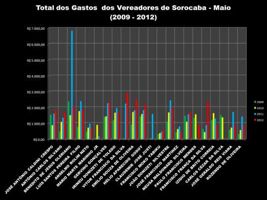 Gráfico 2: Total das Despesas de Gabinete dos Vereadores em Maio de 2009-2012