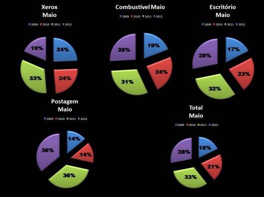Gráfico 3: Porcentagem das Despesas de Gabinete dos Vereadores em Maio de 2009-2012