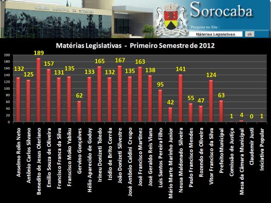 Gráfico com o total das 2.537 Proposições