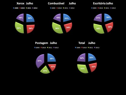 Gráfico 3: Porcentagem das Despesas de Gabinete dos Vereadores em Julho de 2009-2012