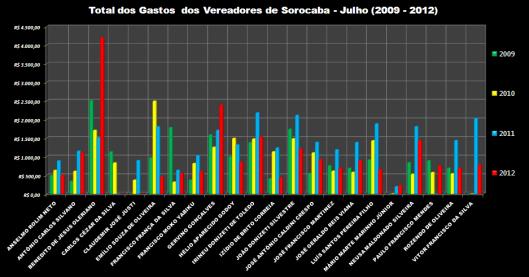 Gráfico 2: Total das Despesas de Gabinete dos Vereadores em Julho de 2009-2012