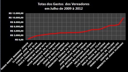 Gráfico 1: Total dos Gastos dos Vereadores em Julho de 2009-2012