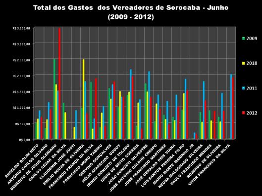 Gráfico 2: Total das Despesas de Gabinete dos Vereadores em Junho de 2009-2012