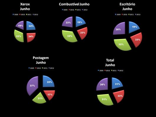 Gráfico 3: Porcentagem das Despesas de Gabinete dos Vereadores em Junho de 2009-2012