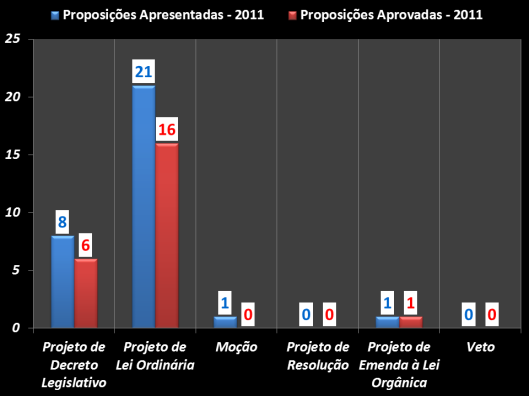 Gráfico das proposições apresentadas e das aprovadas durante o mandato 2011