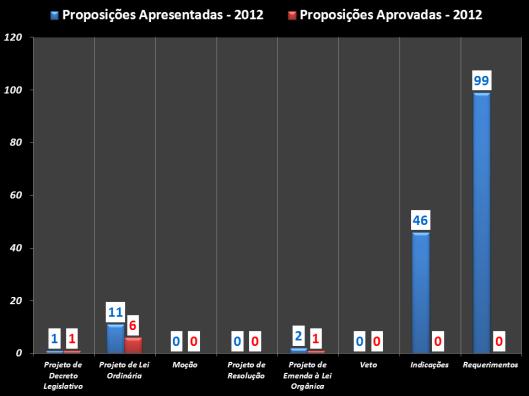 Gráfico das proposições apresentadas e das aprovadas durante o mandato 2012