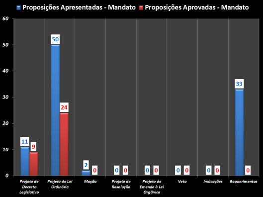 Gráfico das proposições apresentadas e das aprovadas durante o mandato 2009 -2012