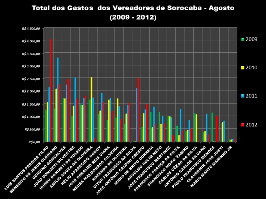 Gráfico 2: Total das Despesas de Gabinete dos Vereadores em Agosto de 2009-2012