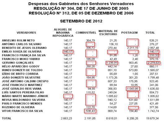 Gráfico 4: Despesas de Gabinete dos Vereadores em Setembro de 2012