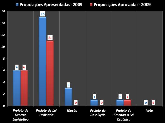 Gráfico das proposições apresentadas e das aprovadas durante o mandato 2009