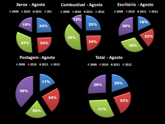 Gráfico 3: Porcentagem das Despesas de Gabinete dos Vereadores em Agosto de 2009 - 2012