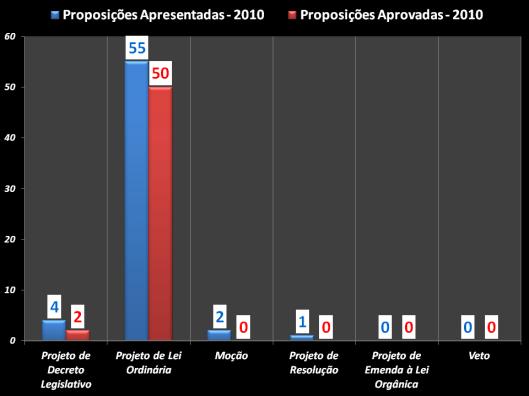 Gráfico das proposições apresentadas e das aprovadas durante o mandato 2010