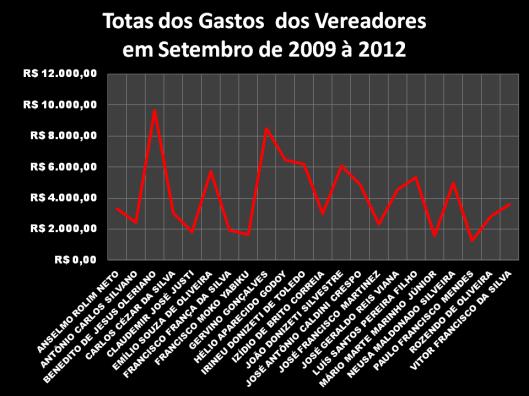 Gráfico 1: Total dos Gastos dos Vereadores em Setembro de 2009 – 2012