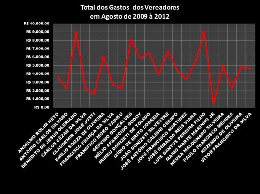 Gráfico 1: Total dos Gastos dos Vereadores em Agosto de 2009 - 2012