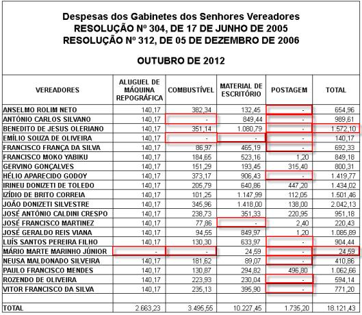 Gráfico 4: Despesas de Gabinete dos Vereadores em Outubro de 2012