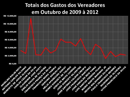 Gráfico 1: Total dos Gastos dos Vereadores em Outubro de 2009 – 2012