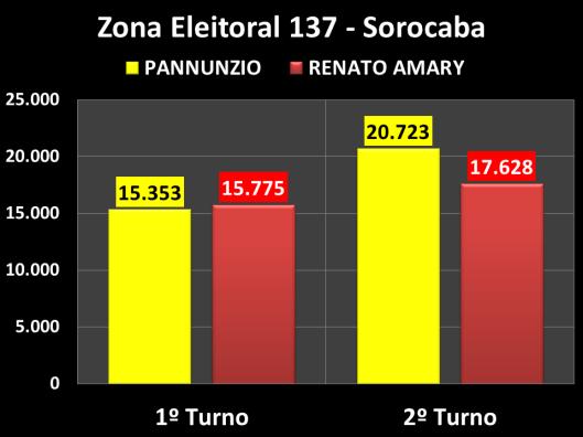 Votação do segundo turno na Zona Eleitoral 137