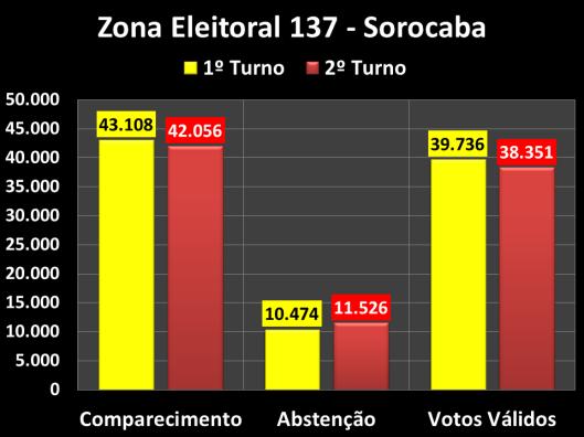 Votação do segundo turno na Zona Eleitoral 137  (Comparecimento e Abstenções)
