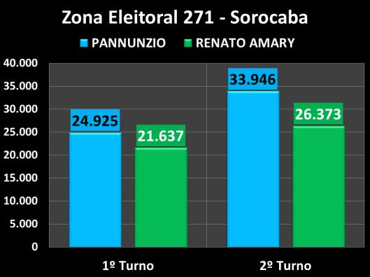 Votação do segundo turno na Zona Eleitoral 137 (Comparação entre os candidatos)
