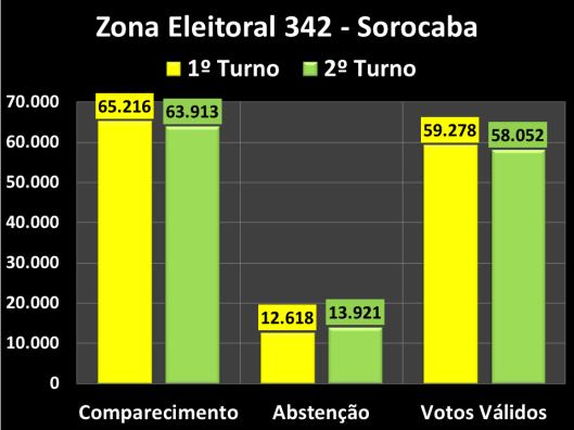 Votação do segundo turno na Zona Eleitoral 137 (Comparecimento, Abstenções e Votos Vàlidos)