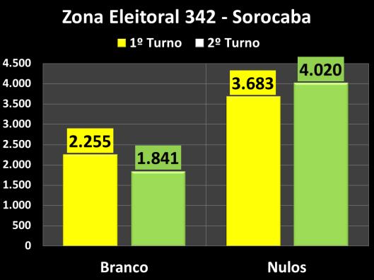 Votação do segundo turno na Zona Eleitoral 137 (Brancos e Nulos)