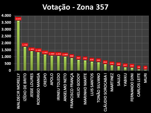 Gráfico dos Vereadores eleitos em Sorocaba na Zona Eleitoral 357 em 2012
