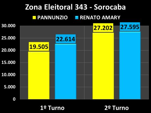 VVotação do segundo turno na Zona Eleitoral 343 (Comparação entre os candidatos)
