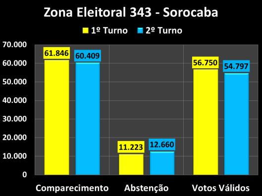 Votação do segundo turno na Zona Eleitoral 343 (Comparecimento, Abstenções e Votos Vàlidos)