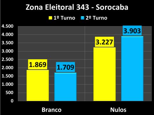 Votação do segundo turno na Zona Eleitoral 343 (Brancos e Nulos)